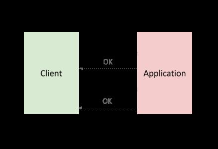 Um diagrama com a interação comum entre os componentes de um serviço de back-end.