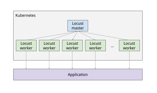 A diagram showing kubernetes pods with Locust master and worker nodes.
