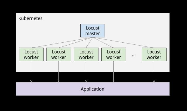 Kubernetes のポッドと Locust のマスターノードおよびワーカーノードを示す図。