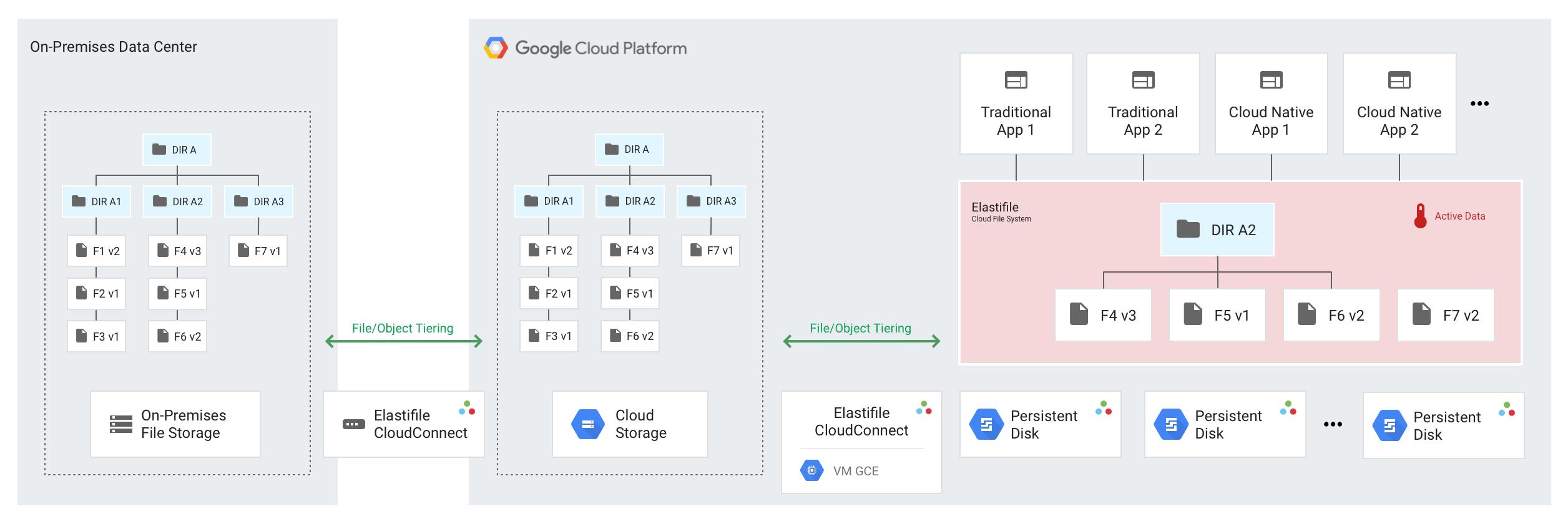 Diagrama de almacenamiento y administración de datos de Elastifile