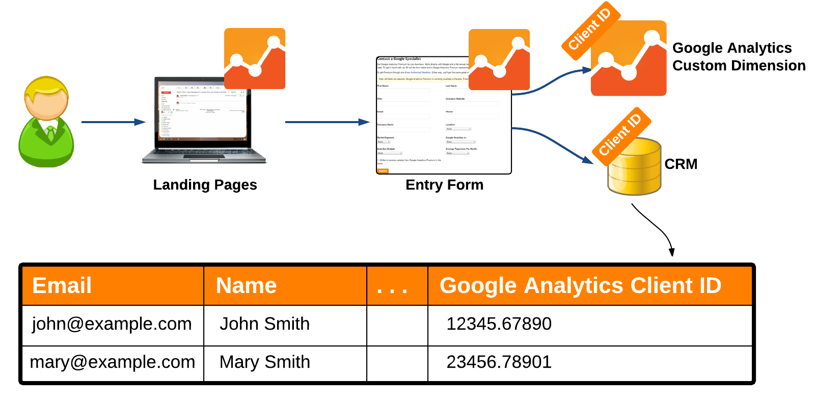 Link Client ID in CRM and Analytics