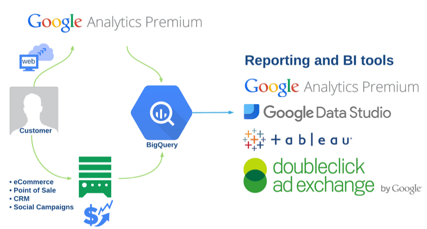 Google Analytics Premium and BigQuery Integration