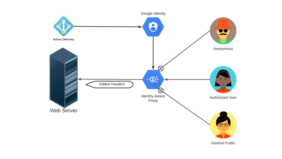 Image shows IAP routing requests from authenticated users to a web server.