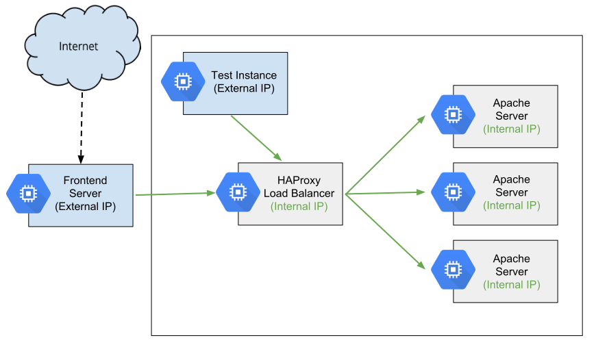 Detailed diagram of HAProxy as an internal load balancer