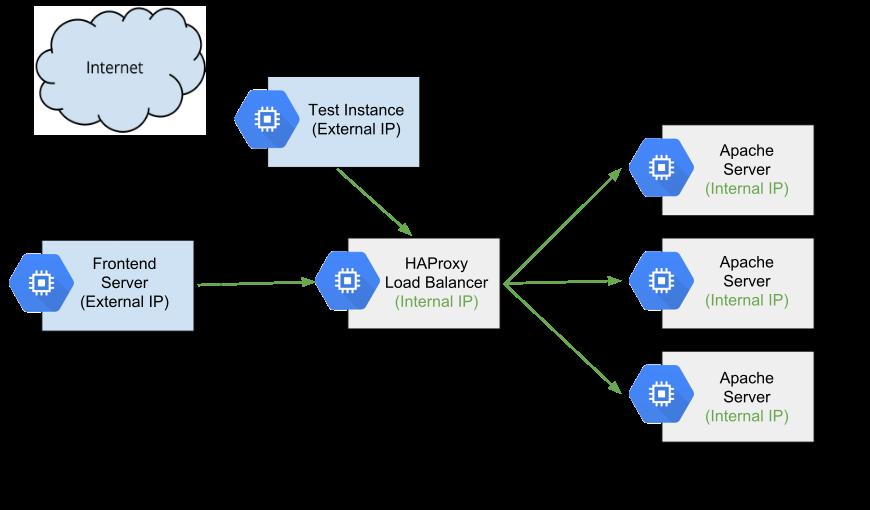内部ロードバランサとしての HAProxy の詳細図