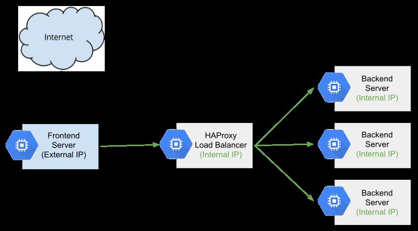 Diagrama de alto nivel de HAProxy como un balanceador de cargas interno