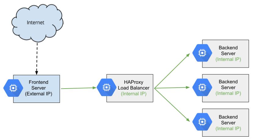 Diagrama geral do HAProxy como um balanceador de carga interno