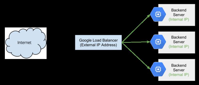 Diagrama que describe el balanceo de cargas de red de ComputeEngine