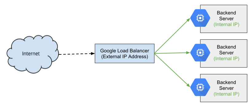 Compute Engine ネットワーク負荷分散の説明図
