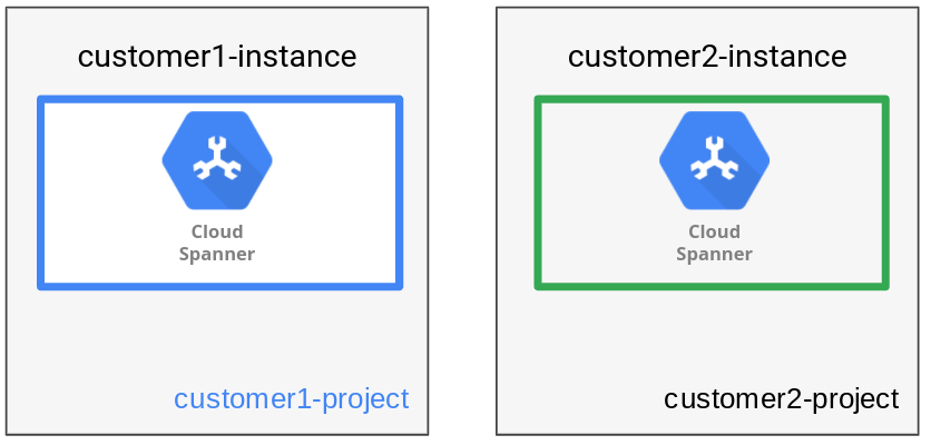 O padrão de gerenciamento de dados de instância armazena um único locatário por instância.
