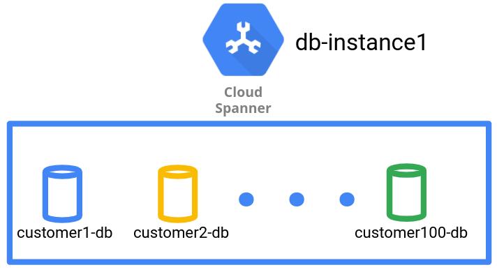 データベースのデータ管理パターンでは、データベースごとに 1 つのテナントを保管します。