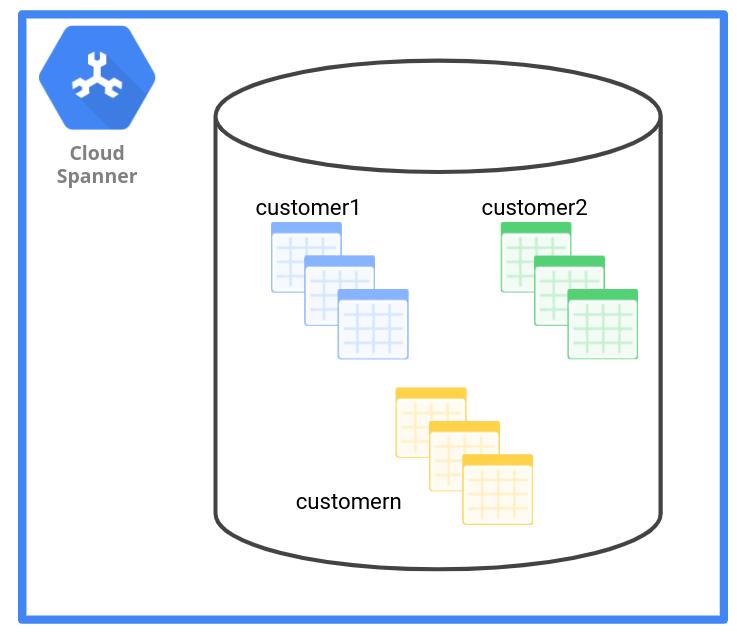 Pola pengelolaan data skema memiliki satu kumpulan tabel untuk setiap tenant.