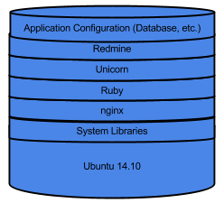 A diagram showing an instance stack with all software bundled with the image.