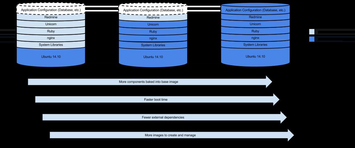 顯示如何在執行個體上以連續模式安裝軟體的圖表。範圍從在啟動後安裝所有內容,到將所有內容與映像檔搭配組合。
