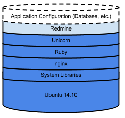 A diagram showing an instance stack with everything installed on the        image except for Redmine.