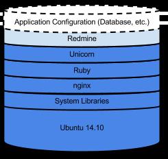 Diagrama que muestra una pila de instancias con todos los elementos instalados en la imagen, excepto Redmine.