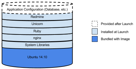 Schéma montrant comment le logiciel s'empile sur une instance.Cette pile indique comment certains logiciels sont fournis avec l'image, certains sont installés au lancement et d'autres sont fournis après le lancement.
