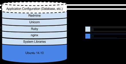 顯示軟體如何在執行個體上堆疊的圖表。此堆疊顯示一些軟體如何與映像檔搭配組合,有些在啟動時安裝,有些則是在啟動後提供。