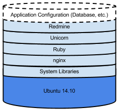 A diagram showing how software stacks on an instance.