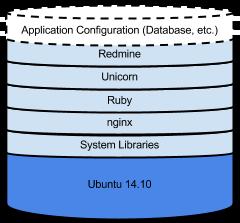 Um diagrama que mostra como é o empilhamento de software em uma instância.