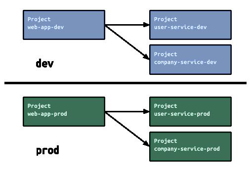 Umgebungen zwischen Entwicklung und Produktion können durch die Verwendung mehrerer GCP-Projekte voneinander getrennt werden.