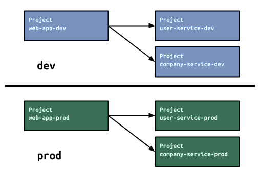 Environments between development and production can be separated by using multiple Google Cloud projects.