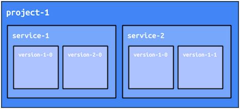 Ein App Engine-Projekt kann Dienste und Versionen haben.