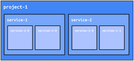 An App Engine project can have services and versions.