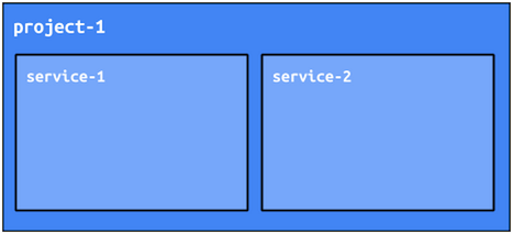 An App Engine project achieves separation by using services.