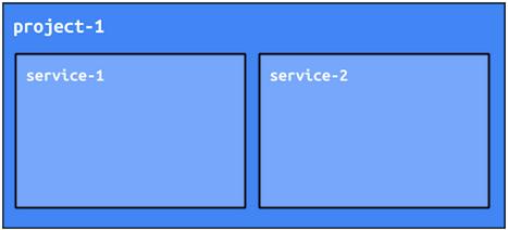 Um projeto do App Engine atinge a separação usando os serviços.