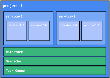 Microservices Architecture on Google App Engine | App Engine