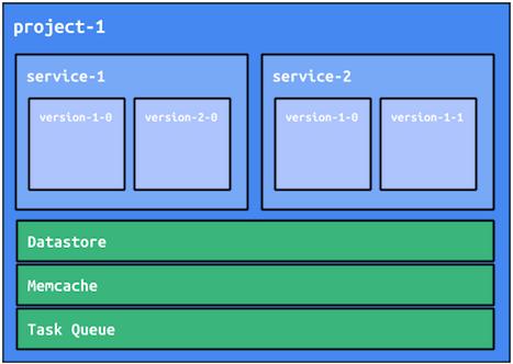 App Engine-Projekte teilen Dienste.