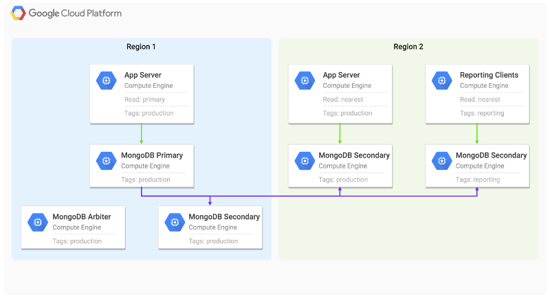 A diagram illustrating MongoDB replication that is distributed across multiple Compute Engine regions.