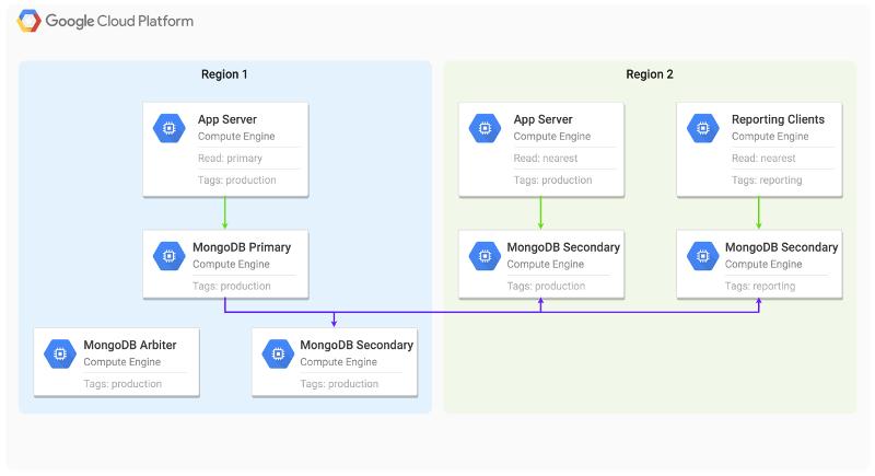 Um diagrama que ilustra a replicação do MongoDB distribuído entre várias regiões do Compute Engine.