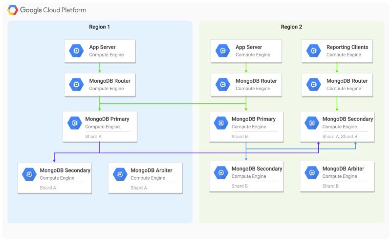 A diagram representing MongoDB sharding across multiple Compute Engine regions.