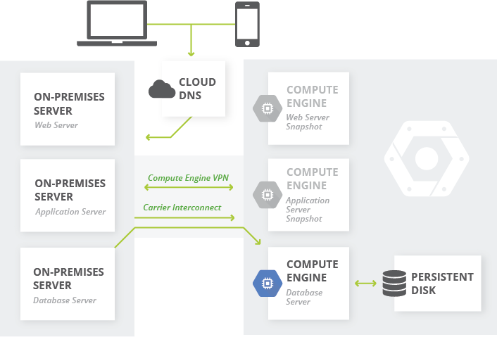 On-premises to Google Cloud Platform recovery plan