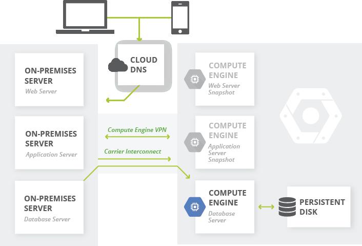 オンプレミスから Google Cloud Platform への復旧計画