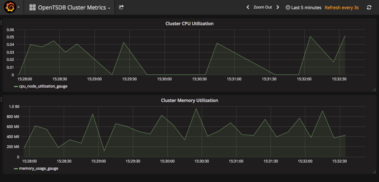 Example Grafana visualization
