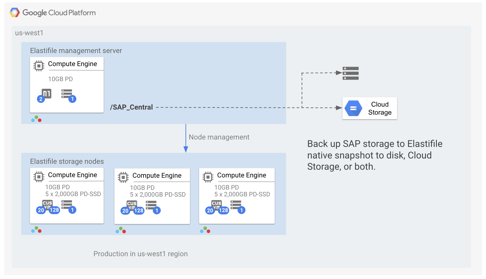 Deploying highly available SAP storage infrastructure with