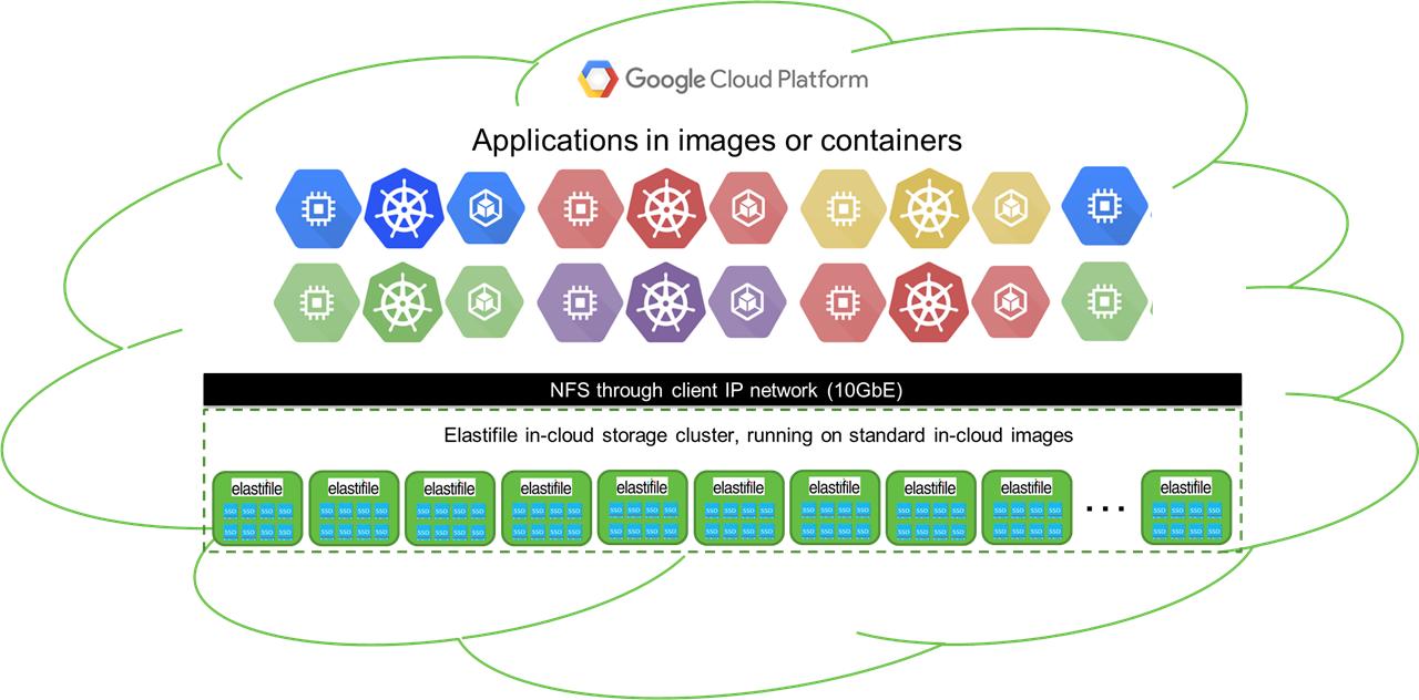 Cluster of Elastifile storage nodes