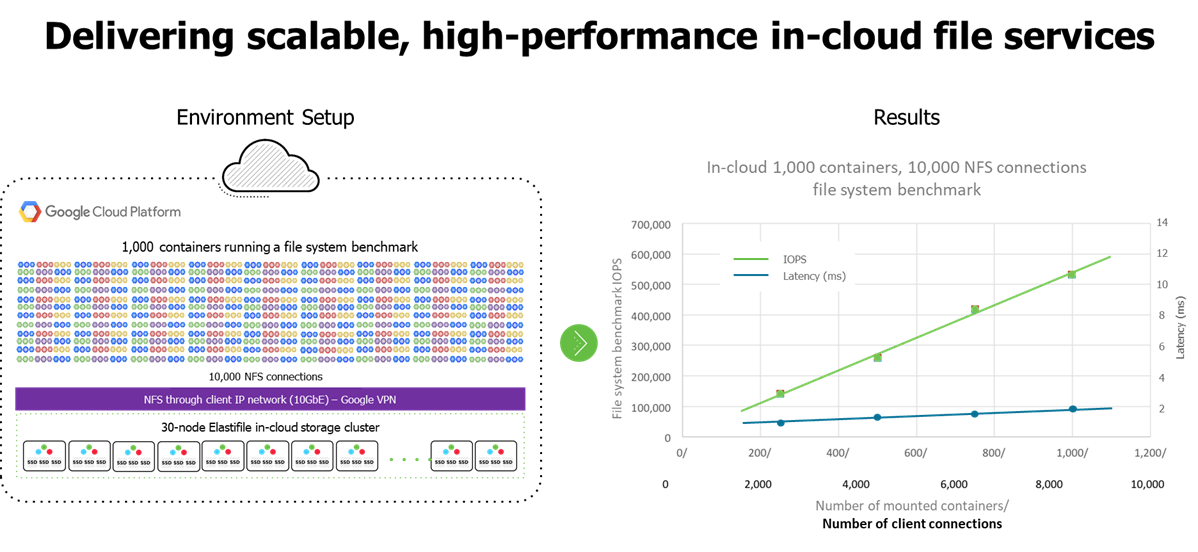 Growing the cluster of storage notes within GCP