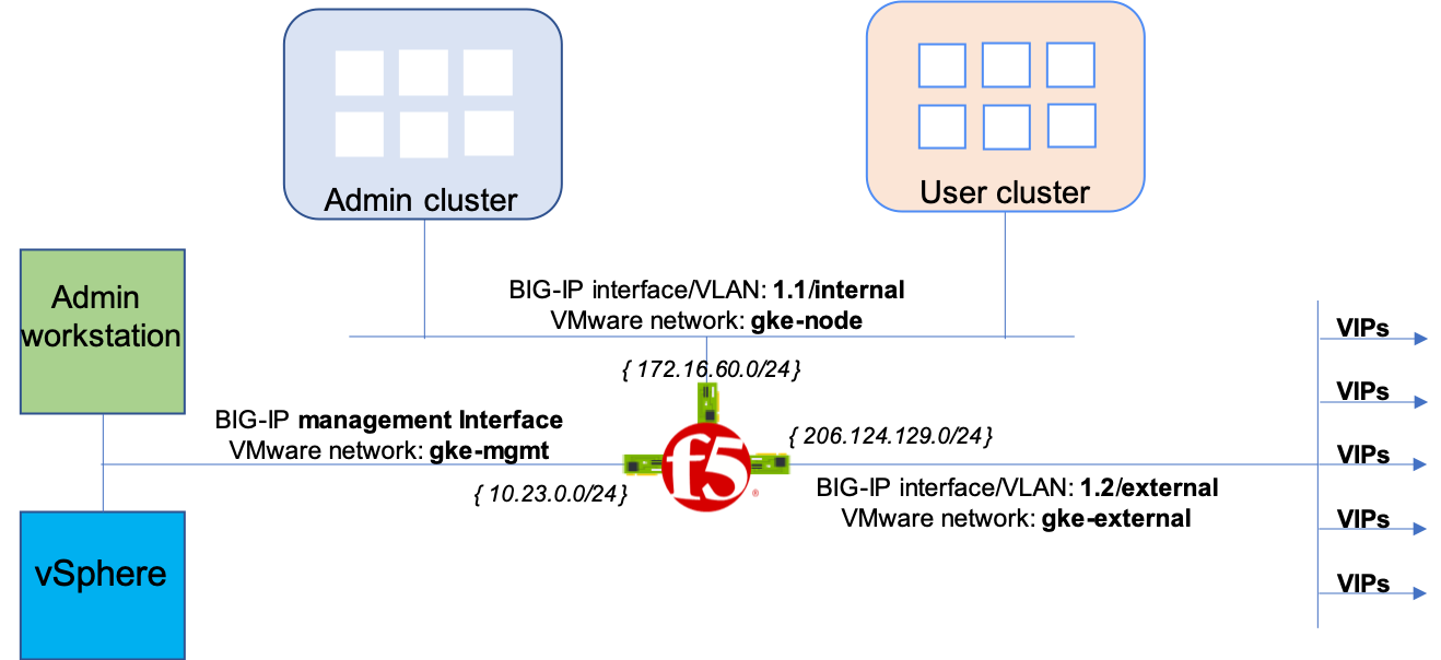 Architecture of BIG-IP deployment.