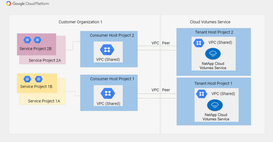 Architectural diagram of Cloud Volumes Service on GCP