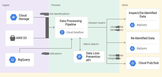 パターンで使用されているプロダクトと、それらの間の処理の流れを表すイラスト。