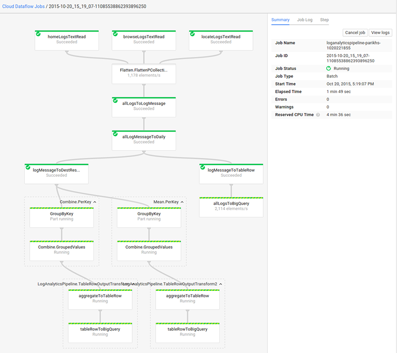 The Cloud Platform Console shows a running Cloud Dataflow job