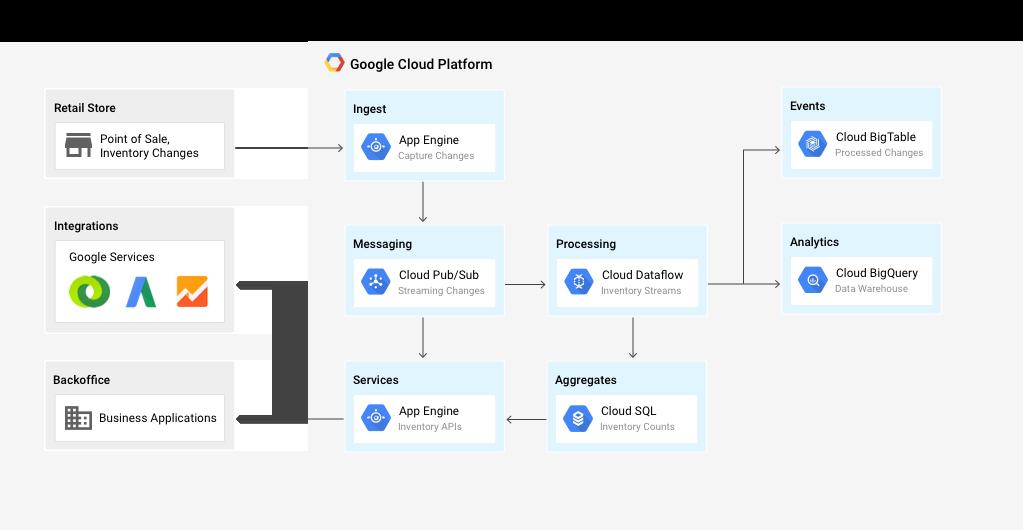 O sistema de inventário em tempo real usa vários serviços do Cloud Platform
