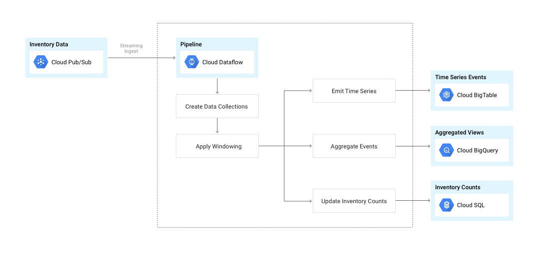 Data flows from Cloud Pub/Sub through Cloud Dataflow pipeline to storage.