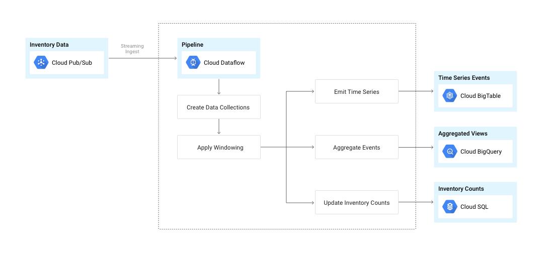 Les données transitent depuis CloudPub/Sub via le pipeline CloudDataflow jusqu'au stockage.