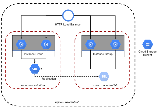Diagrama que muestra una aplicación web escalable y resiliente.