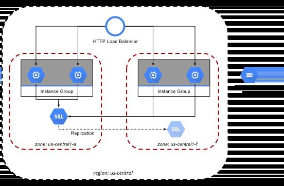 Schéma illustrant une application Web évolutive et résiliente.